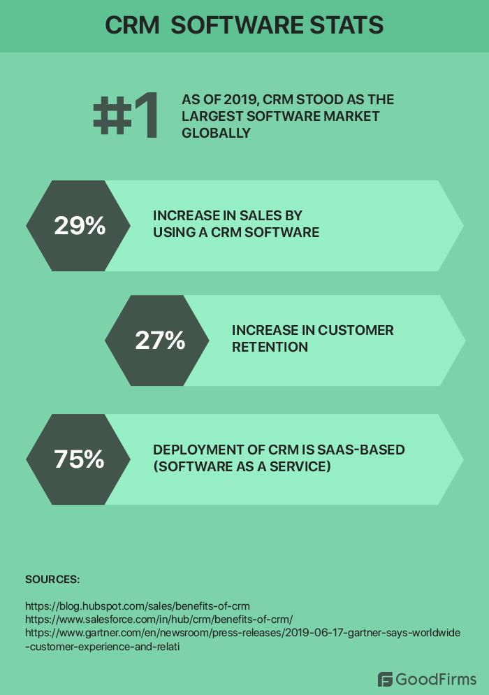 CRM software statistics