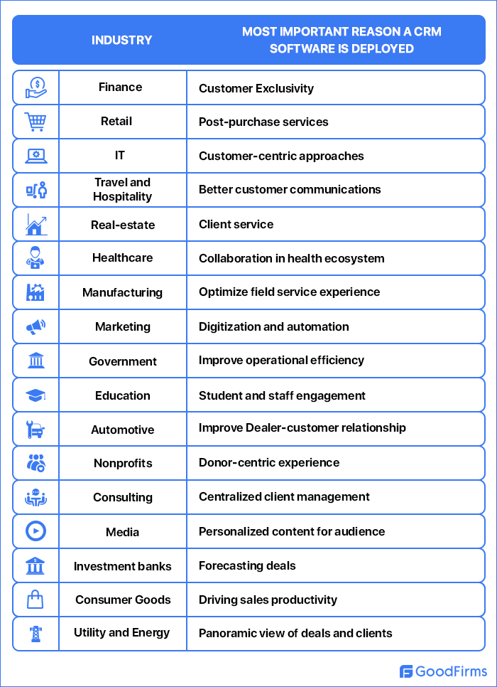 CRM software use in various industries