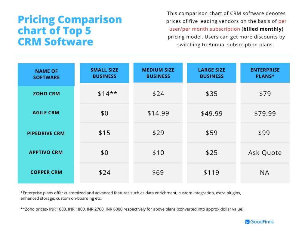 Comparison chart of CRM software