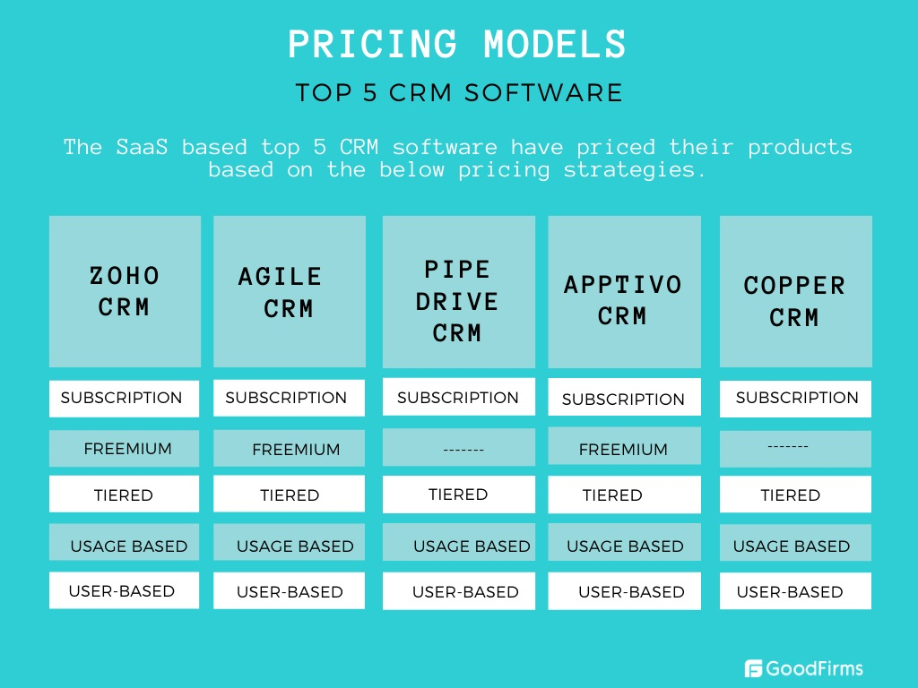 Pricing Model Chart of CRM software