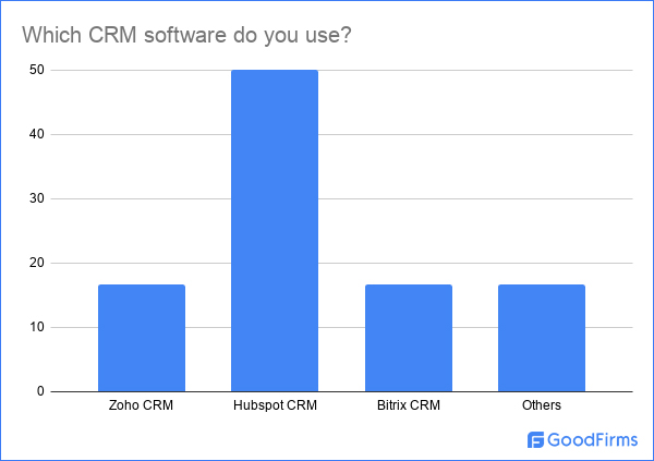 CRM software Poll