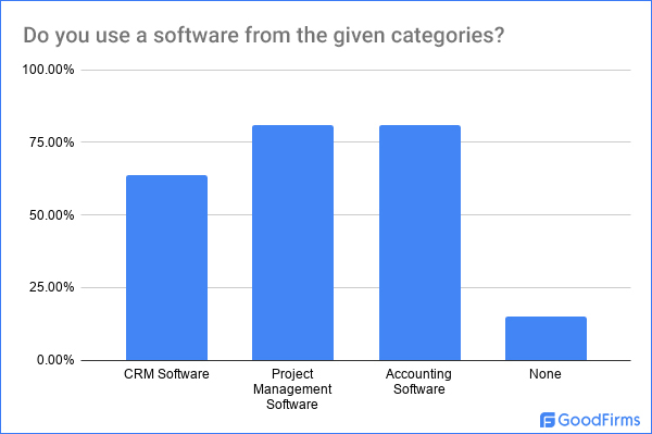 Which Software Do You Use From Below-Mentioned Categories?