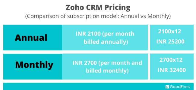 Zoho crm subscription based pricing