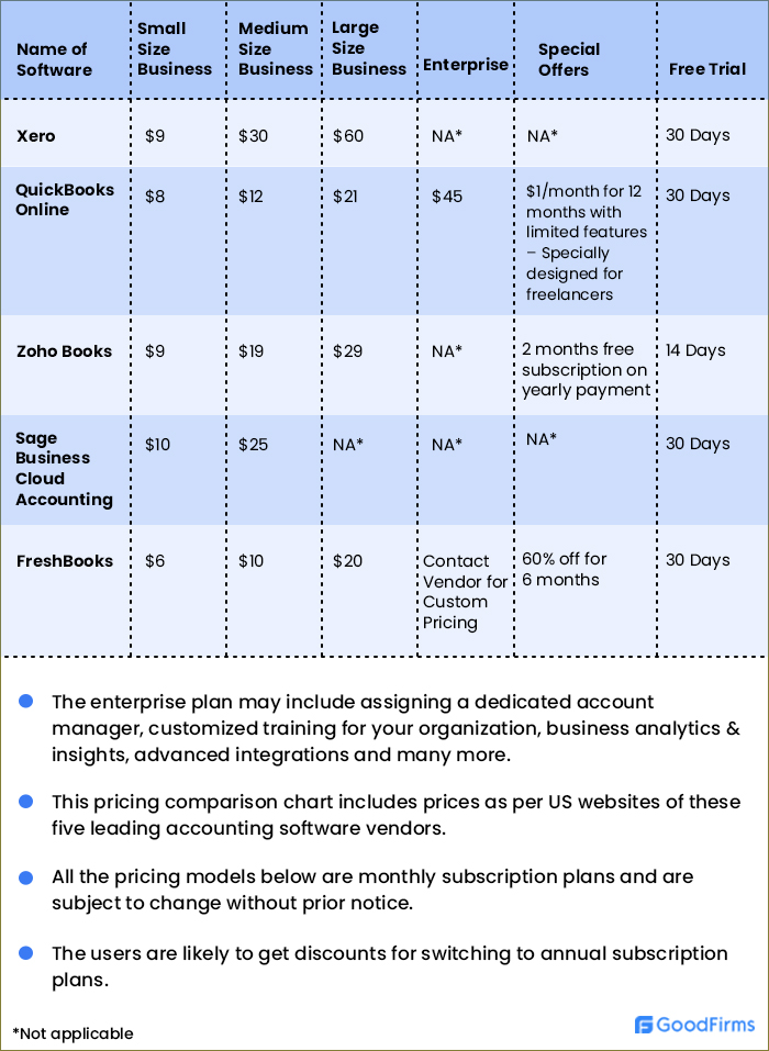 Accounting Software Pricing Comparison Chart