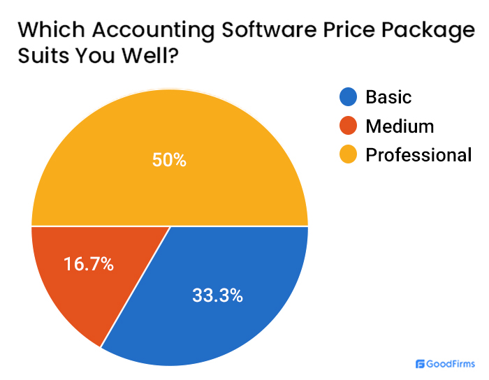 Accounting Software Pricing Package Survey