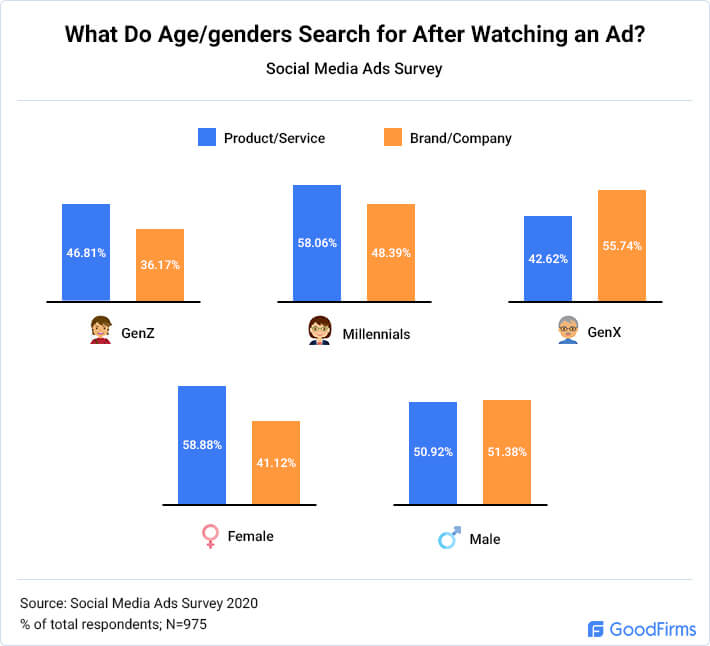 What Do Age/genders Search for After Watching an Ad?