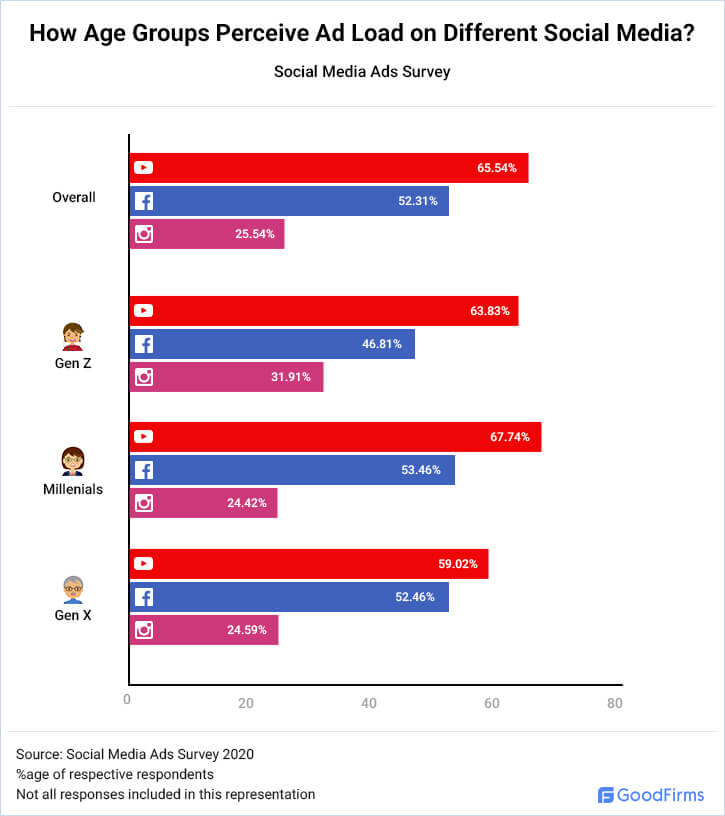 How Age Groups Perceive Ad Load on Different Social Media?