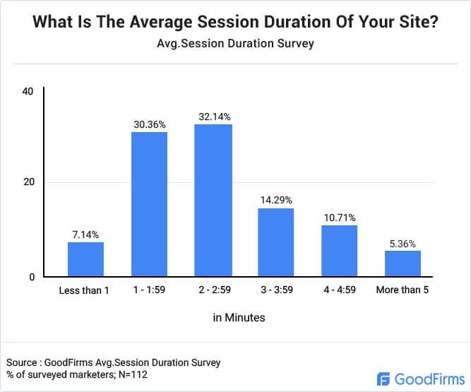 Average Session Duration Of Website