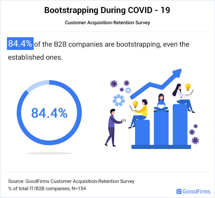 Businesses Prefer Bootstrapping During Covid-19