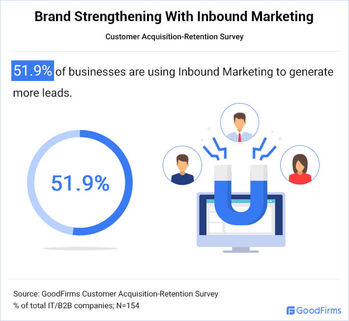 Inbound Marketing Strengthens Brand Value