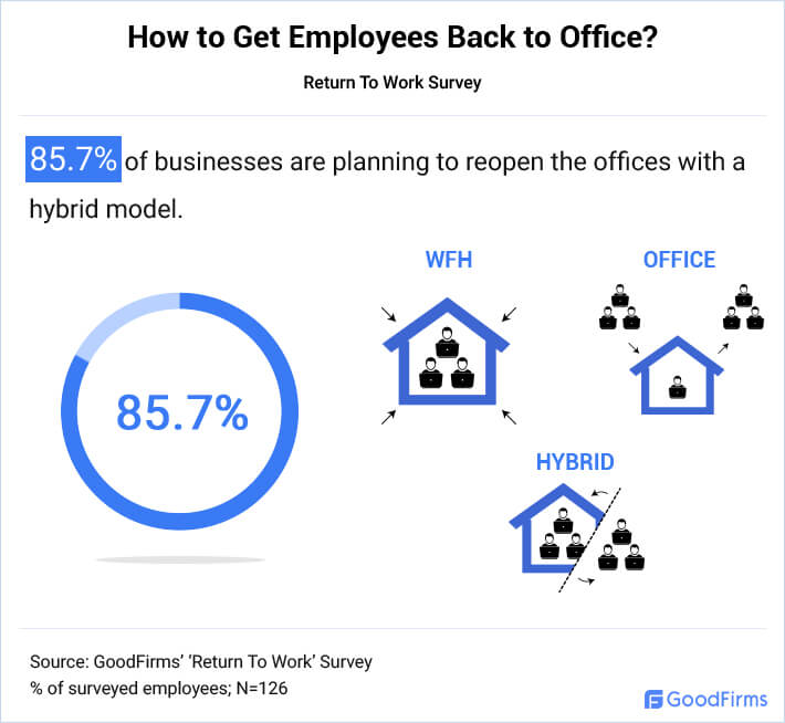 Businesses Are Adopting Hybrid Office Model