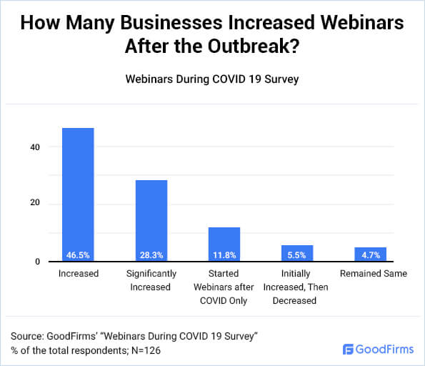 How Many Businesses Increased Webinars After the Outbreak?