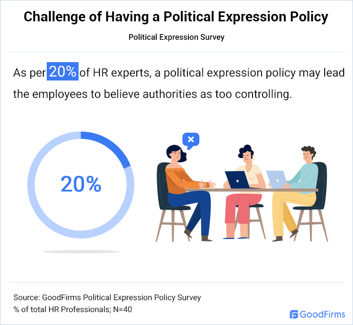 Challenge of Having A Political Expression Policy