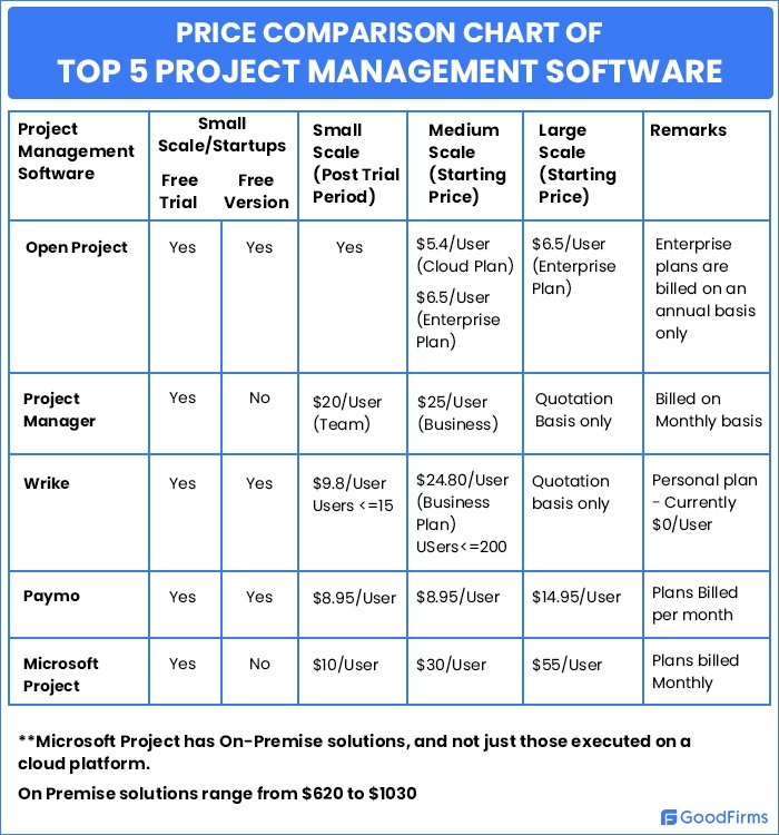 comparative chart project management software