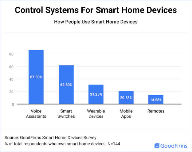 Control Systems For Smart Home Devices