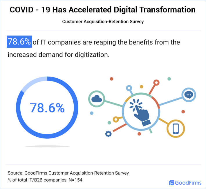Covid-19 Has Accelerated Digital Transformation