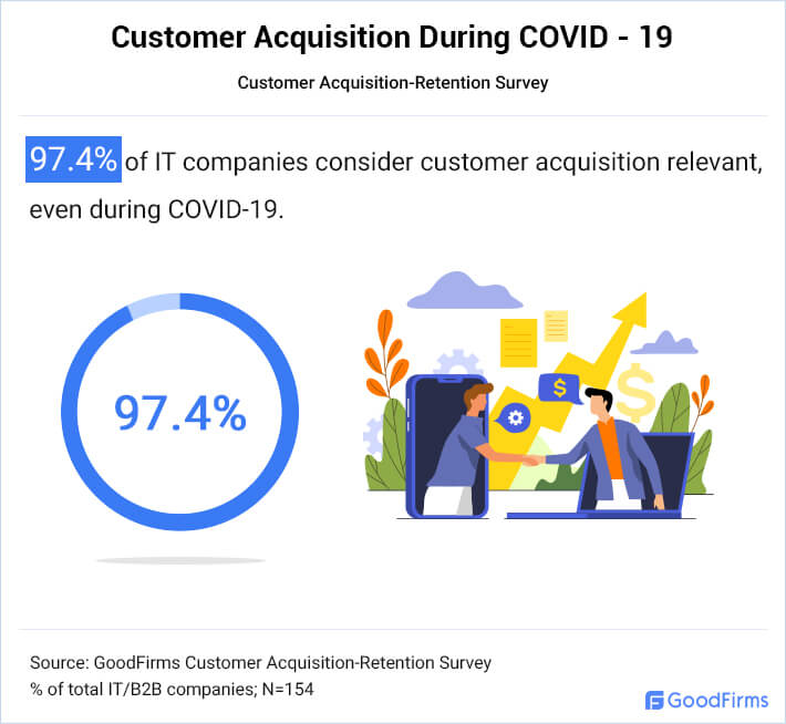 Businesses Prioritize Customer Acquisition During Covid-19