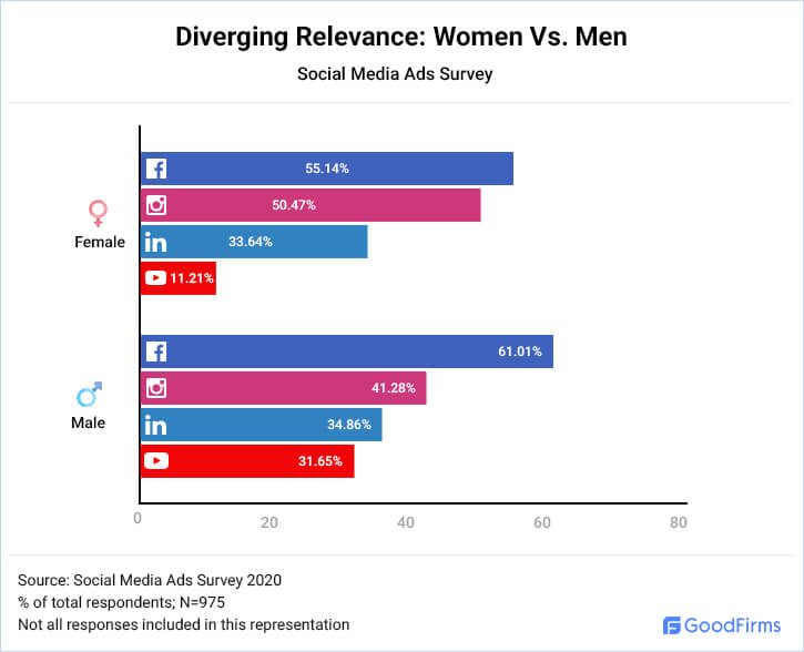 Diverging Relevance : Women Vs. Men