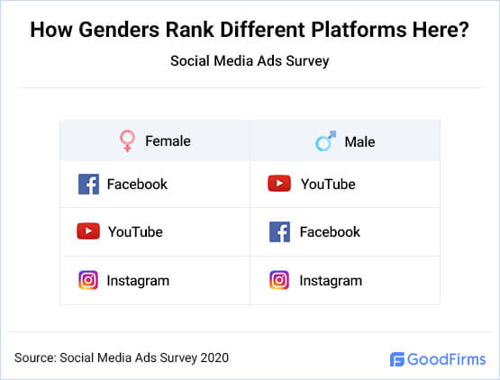 How Genders Rank Different Platforms Here?