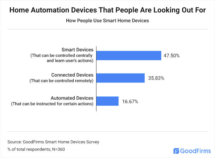 Home Automation Devices That People Are Looking Out For