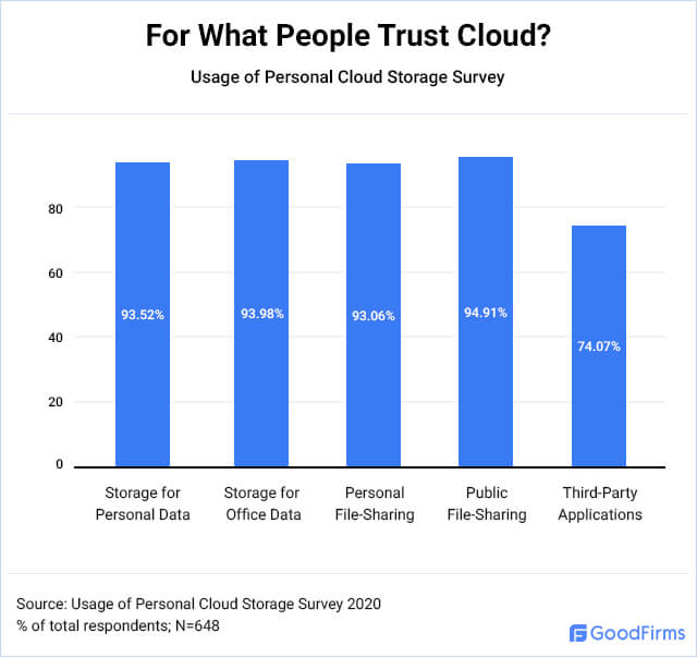 How safe is cloud storage?