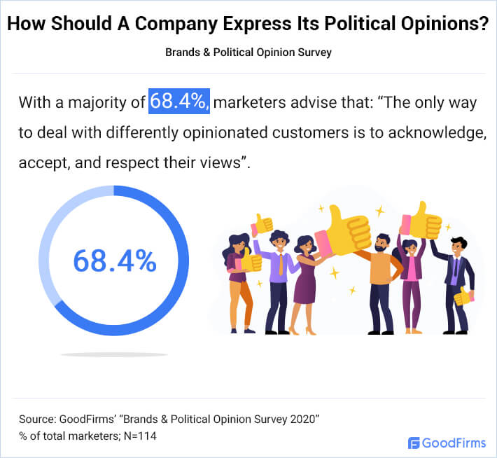 How Should A Company Express Its Political Opinions?