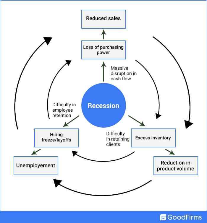 Impacts Of Economic Recession