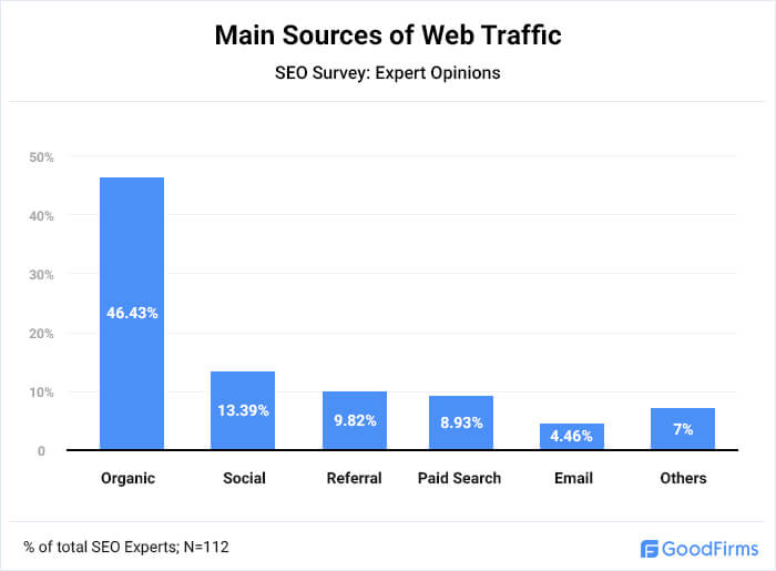 Main Sources of Web Traffic