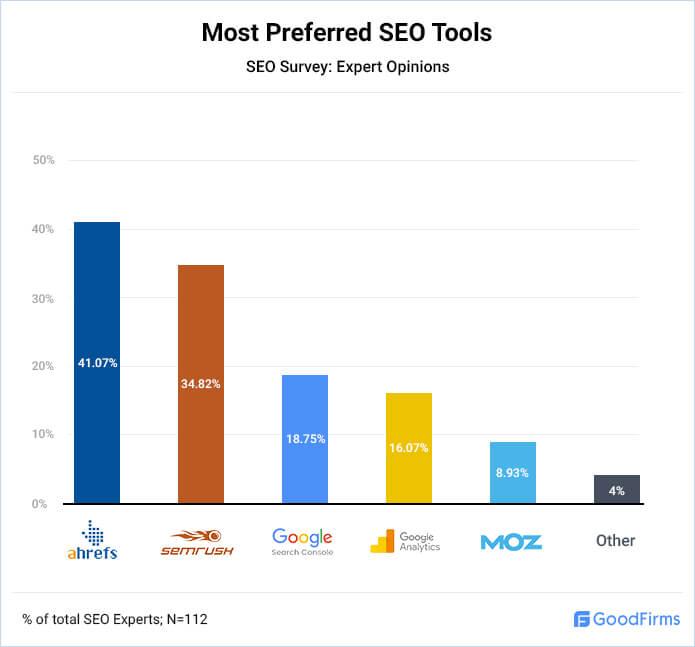 Most Preferred SEO Tools