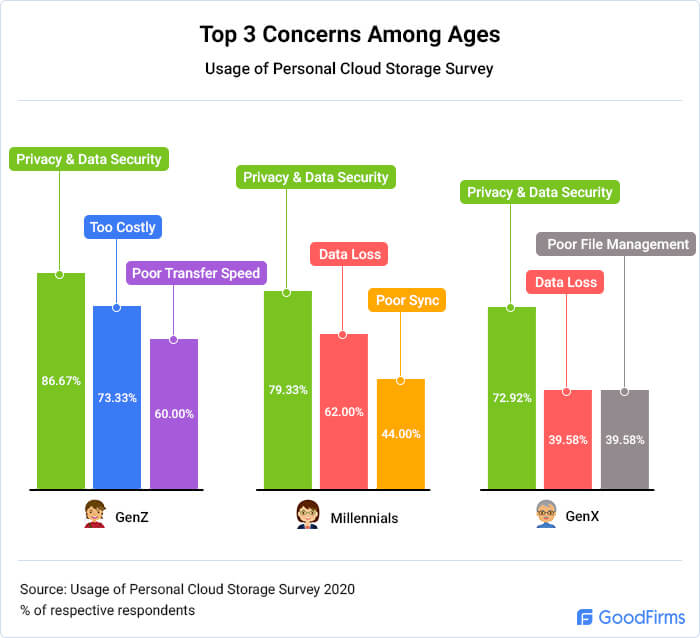 What are different generations' top concerns?