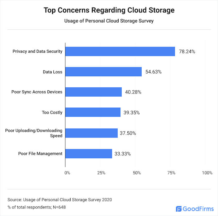 What are people's top cloud storage concerns?
