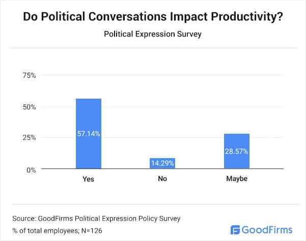 Do Political Conversations Impact Productivity?