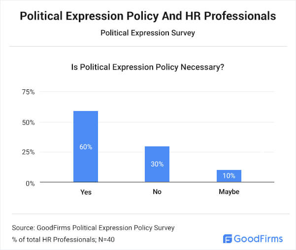Political Expression Policy & HR Professionals