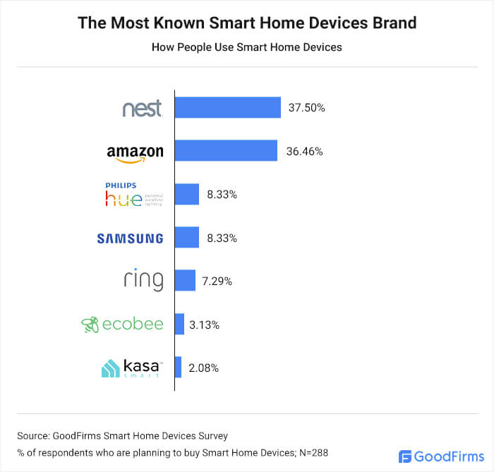 The Most Known Smart Home Devices Brand