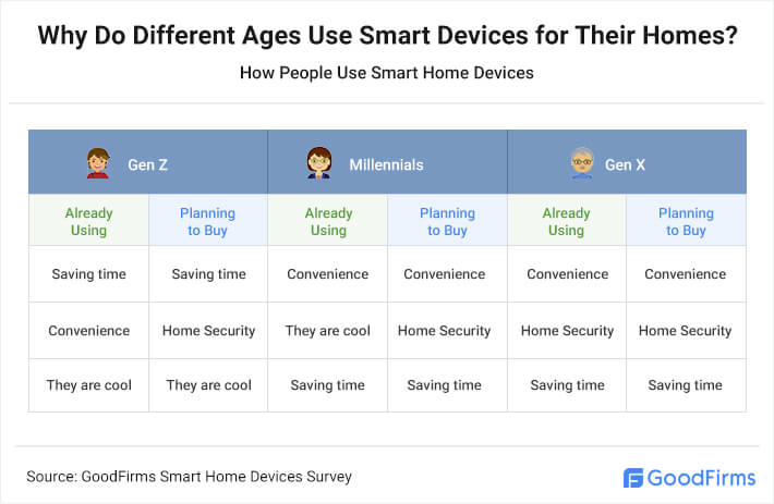 reasons-for-people-to-use-smart-home-devices