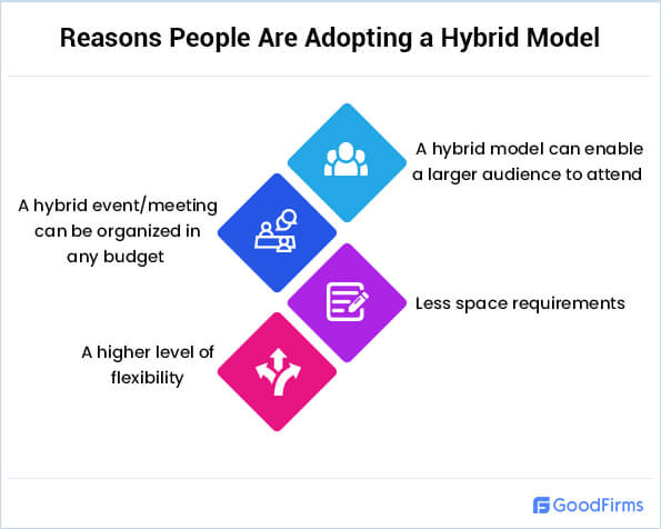 Reasons People are Adopting a Hybrid Model