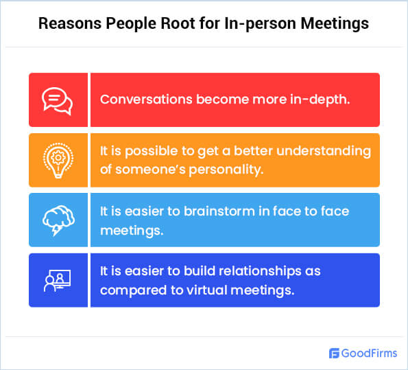 Reasons People Root for In-person Meetings