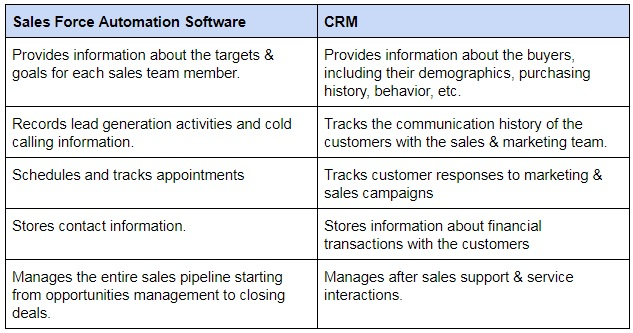 Difference Between Sales Force Automation Software and CRM