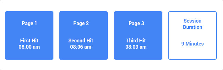Calculation Of Session Duration