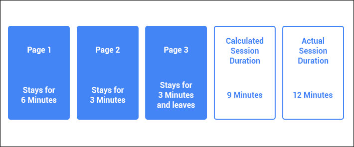 Difference Between Actual And Calculated Session Duration