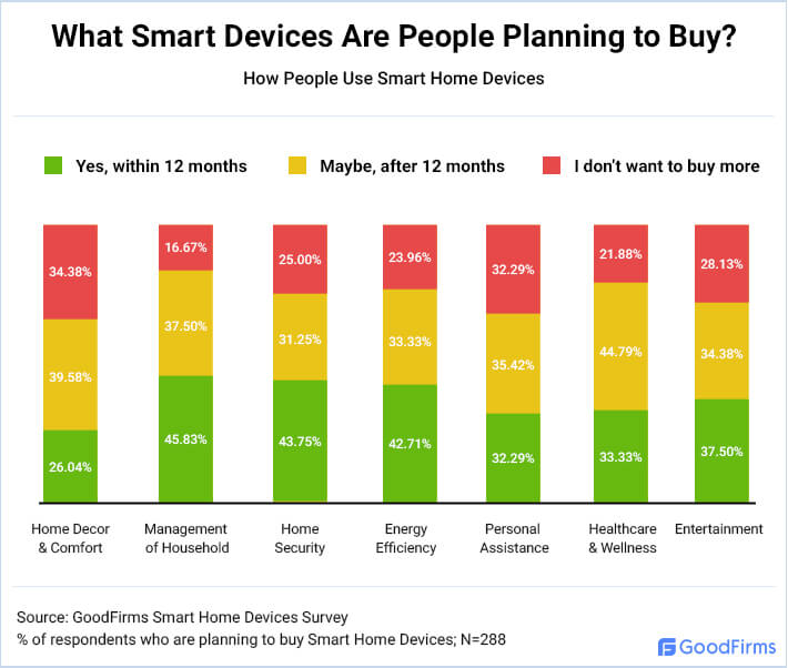 What Smart Devices Are People Planning to Buy?