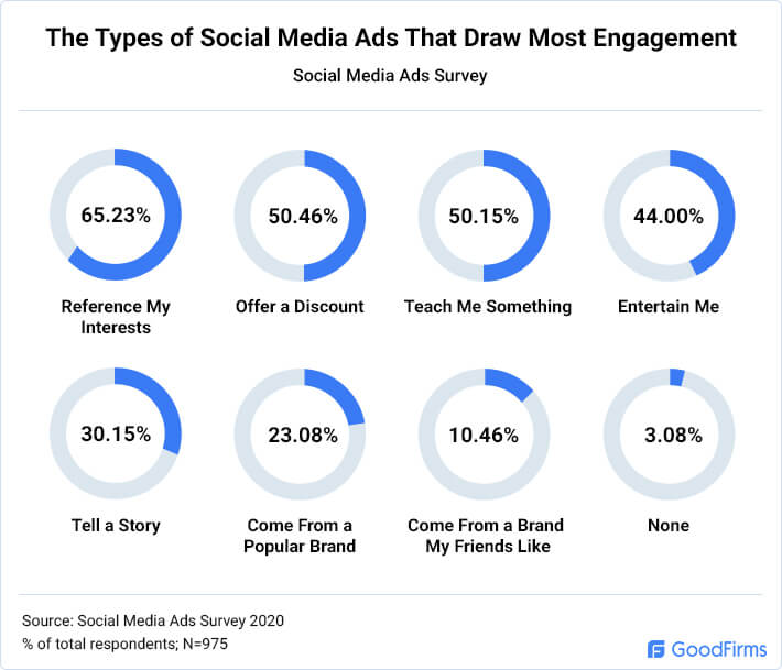 The Types of Social Media Ads That Draw Most Engagement
