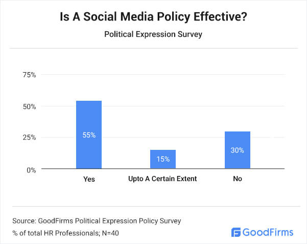 Is A Social Media Policy Effective?