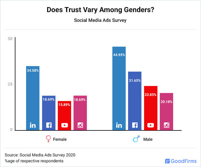 Does Trust Vary Among Genders?