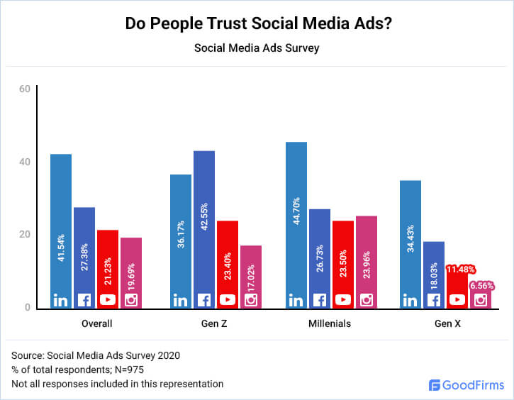 Do People Trust Social Media Ads?