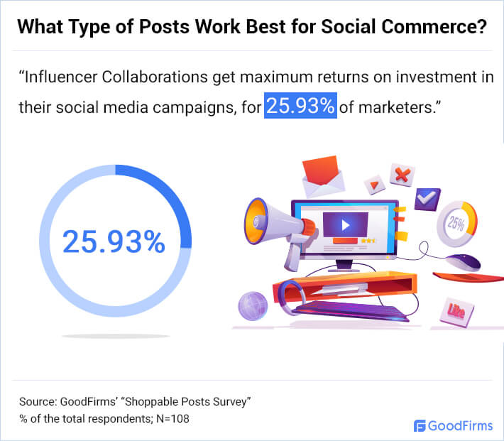 What Type of Posts Work Best for Social Commerce? - 3