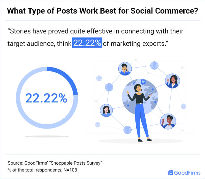 What Type of Posts Work Best for Social Commerce? - 4
