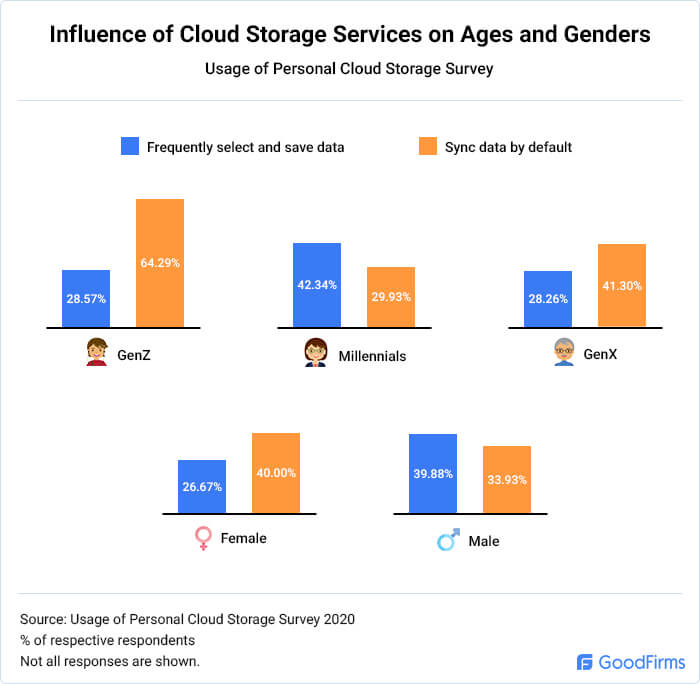 What are the data habits for personal cloud storage users among ages and genders?