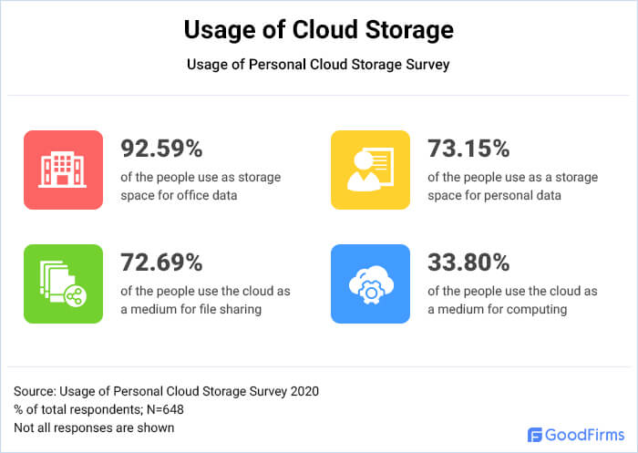 What do people use personal cloud storage?