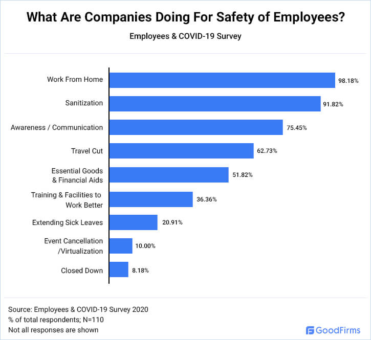 What Are Companies Doing For The Safety Of Employees?